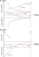 https://www.archivesofmedicalscience.com/f/fulltexts/102467/AMS-16-6-39999-g001_min.jpg
