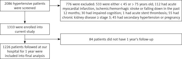 https://www.archivesofmedicalscience.com/f/fulltexts/99535/AMS-15-34279-g001_min.jpg
